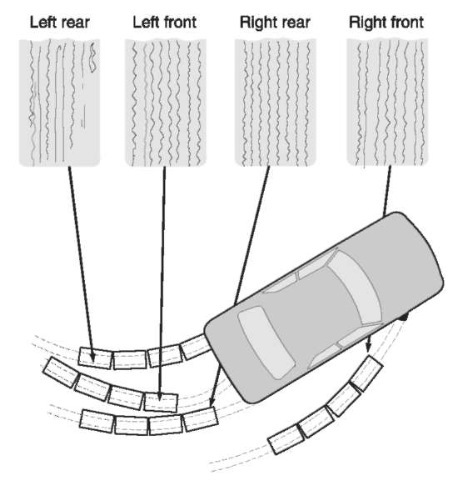 Vehicle Tire Marks and Tire Track Measurement