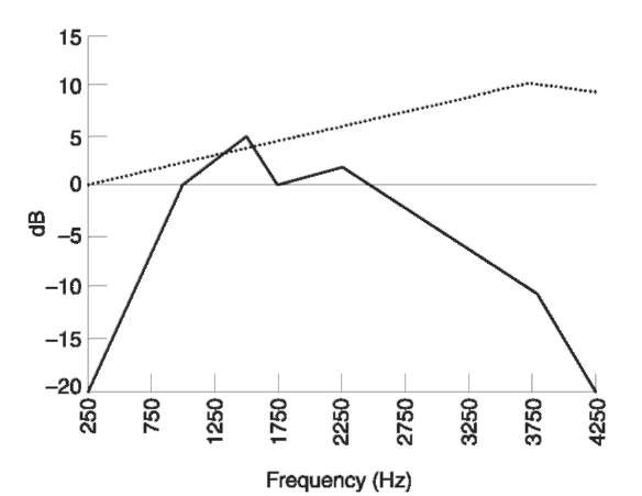 Comparison of frequency responses for two types of handset microphone: electret (••••); carbon (—).