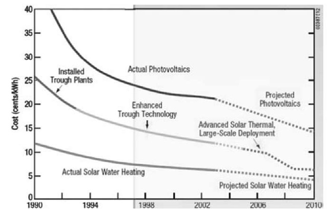 The cost roadmap of solar energy technology.