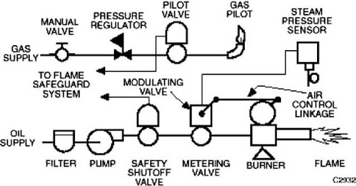 tmp6039_thumb?imgmax=800 boilers and boiler control systems (energy engineering) Basic Electrical Wiring Diagrams at reclaimingppi.co