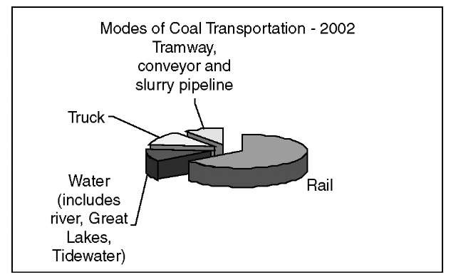 Modes of coal transportation 2002.