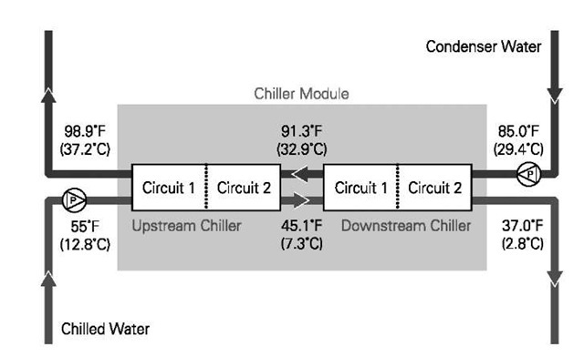 Module with dual-circuit chillers in series provides 8-12 stages of compression and uses 0.445 kW per ton for the chillers at standard ARI rating conditions.