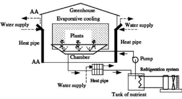 Heat Pipe Application (Energy Engineering)