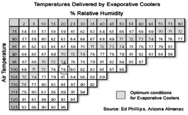 Supply air temperatures delivered by direct evaporative coolers.