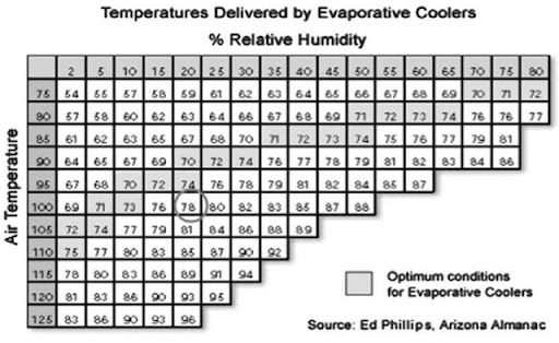 supply air delivered by direct evaporative coolers