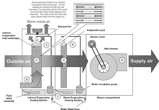 evaporative cooler idec system