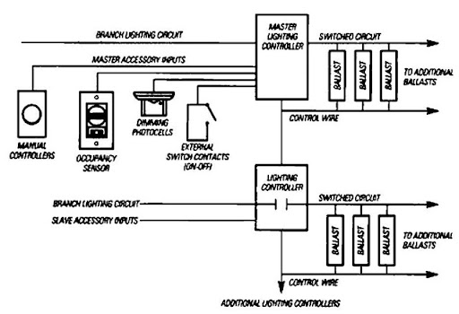 lighting controls energy engineering rh what when how com photocell lighting control wiring diagram Photocell Switch Wiring Diagram