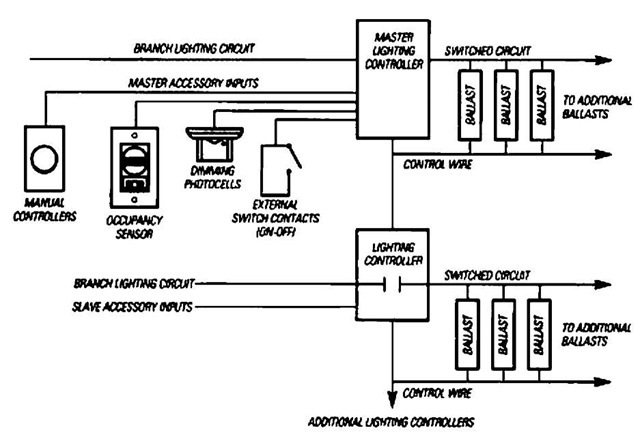 Lighting controls energy engineering integrated lighting control system aloadofball Image collections