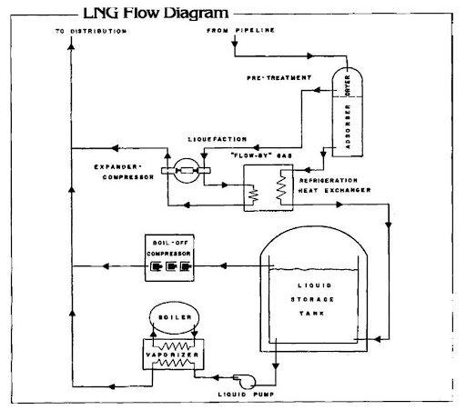 liquefied natural gas (lng) (energy engineering) Refinery Process Flow Diagram  Ammonia Plant Process Flow Diagram LNG Plant Design Diagram process flow diagram lng plant