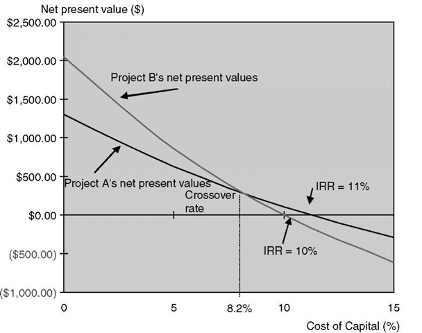 The net present values of two projects.
