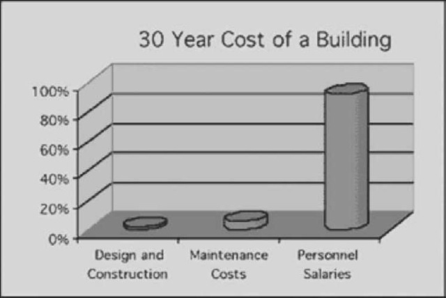 Thirty-year cost of a building.