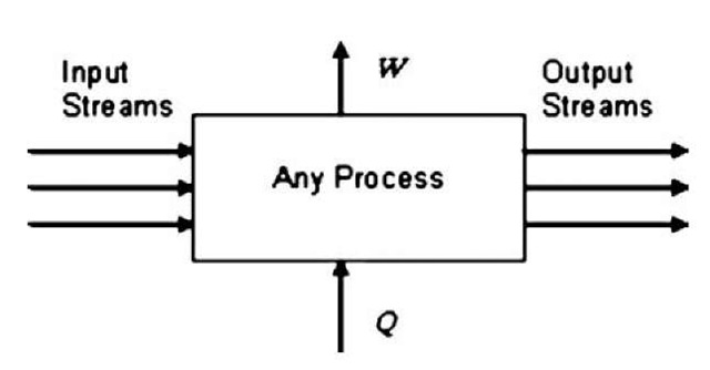Schematic representation of any thermodynamic process.