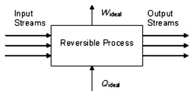 Schematic representation of a reversible thermodynamic process.