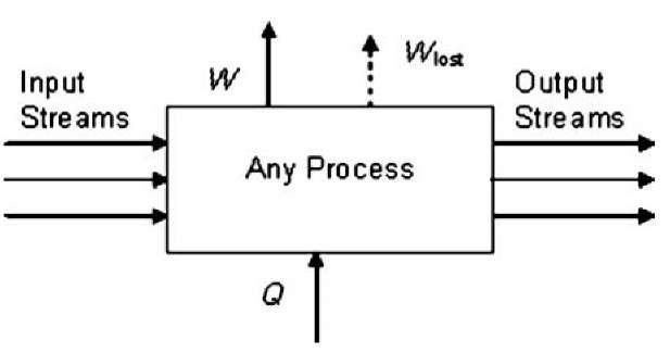 Schematic representation of any process showing lost work.