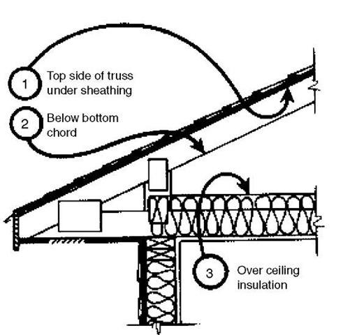 Radiant Barriers Energy Engineering