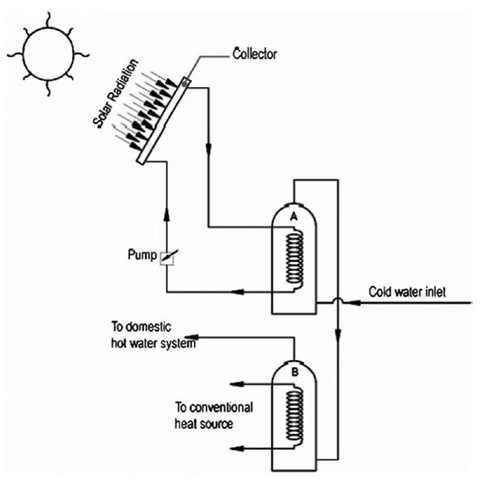 Forced-circulation solar water heater with indirect cycle.
