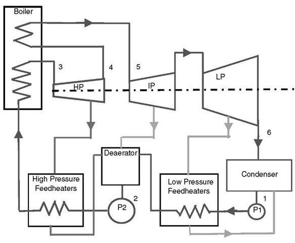 steam turbines  energy engineering