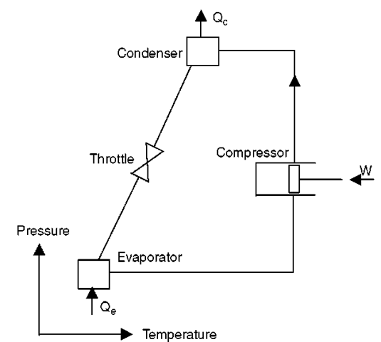 Refrigeration: Heat Pump Refrigeration Schematic