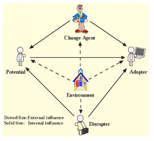 Agents and influences