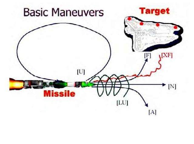Basic maneuvers for a missile using the Gene String