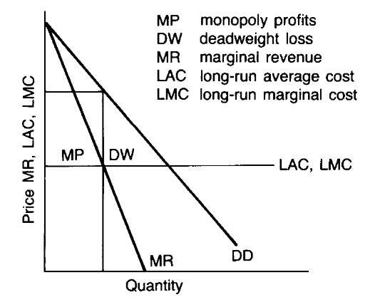 monopoly marginal cost and long run As long as the price is above the low point of the average variable cost curve, however, the firm should minimize its short-run losses by continuing to produce where marginal cost equals marginal revenue (price or point b in panel (b).