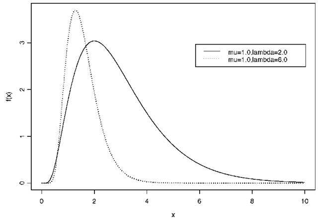 Examples of inverse normal distributions: ^ = 1.0; A = 2.0, 6.0.