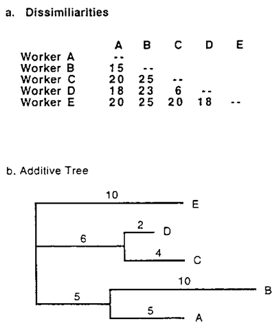 An example of an additive tree.