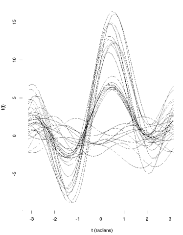 Andrews' plot for 30, five-dimensional observations constructed to contain three relatively distinct groups.