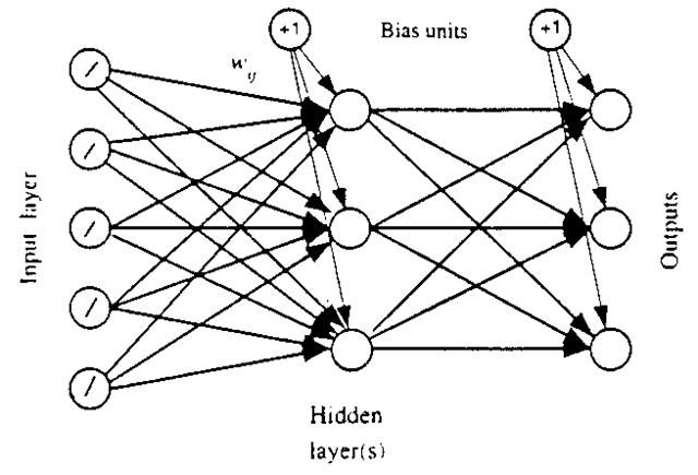 A diagram illustrating a feed-forward network.