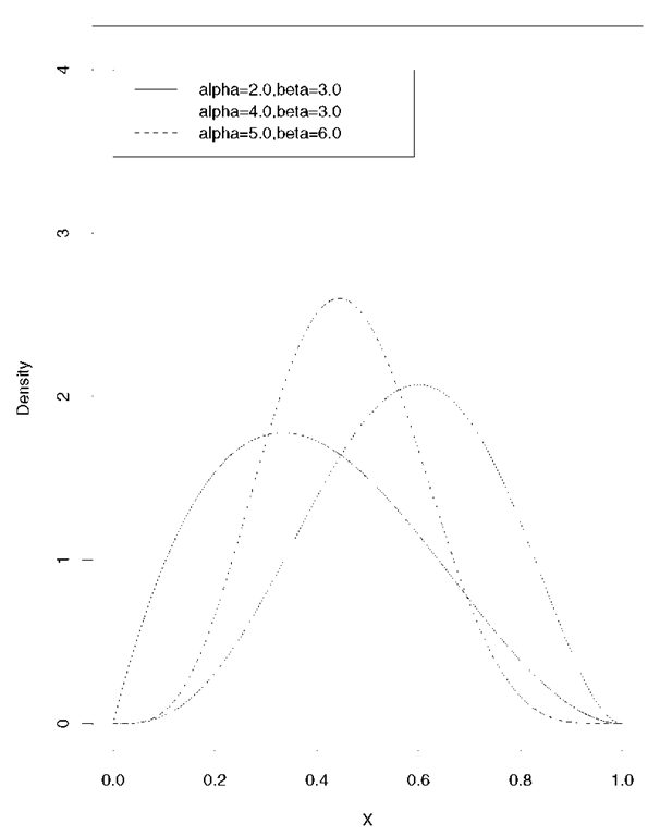 Beta distributions for a number of parameter values.