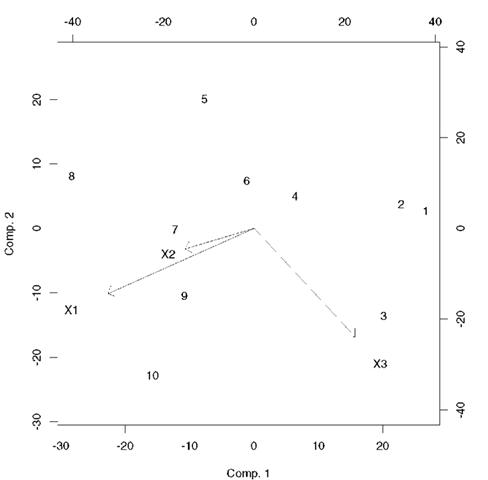 Biplot of a set of three-dimensional data on 10 individuals.