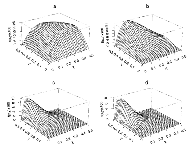 Perspective plots of four bivariate beta distributions: (a) a = 2, fi = 2, y = 2; (b) a = 2, fi = 4, y = 3; (c) a = 2, fi = 7,y = 6; (d) a = 2, fi = 8, y = 9.