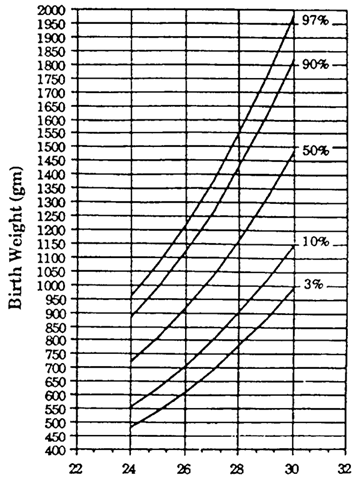 Centile chart of birthweight for gestational age.