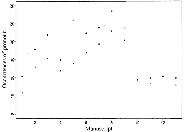 A plot of the Lindisfarne scribes data indicating a clear change point.