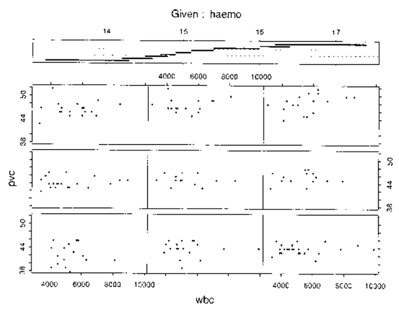 Coplot of haemoglobin concentration; reached cell volume and white blood cell count.
