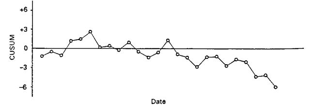 Cusum chart.