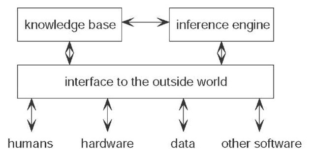 The main components of a knowledge-based system