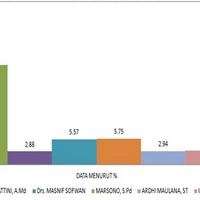 Tabel Data Perolehan Suara PKS DPRD Propinsi Daerah Pemilihan Berau