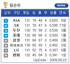 2009시즌 롯데 4강 확정