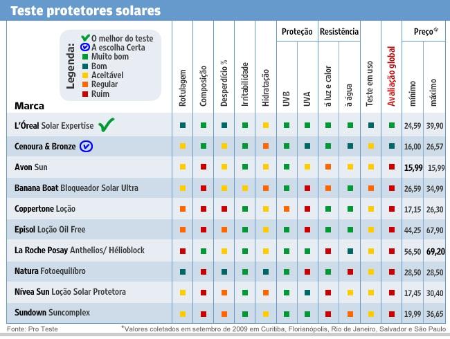 Protetor solar pesquisa e resultados dos testes