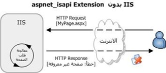 IIS_Without_ISAPI_Extentsion_2