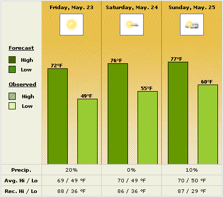 Weather graph: Partially cloudy on Saturday, May 24th, with 0% chance of precipitation.