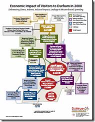 Implan Chart