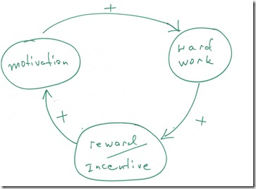systemthinking_motivation_middle