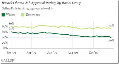 Gallup Poll Nov 24