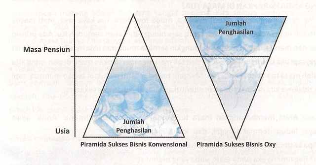 [piramida_bisnis_oxy.jpg[4].jpg]