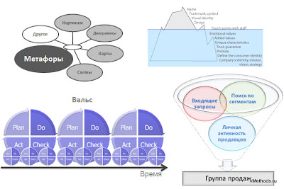- класс методов визуализации информации