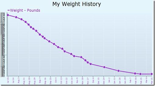 60 pound drop