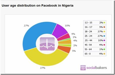 facebook age