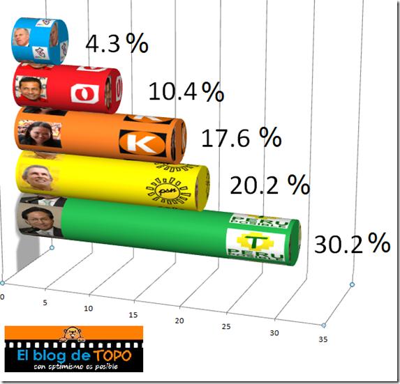 Encuesta Presidencial Perú 2011